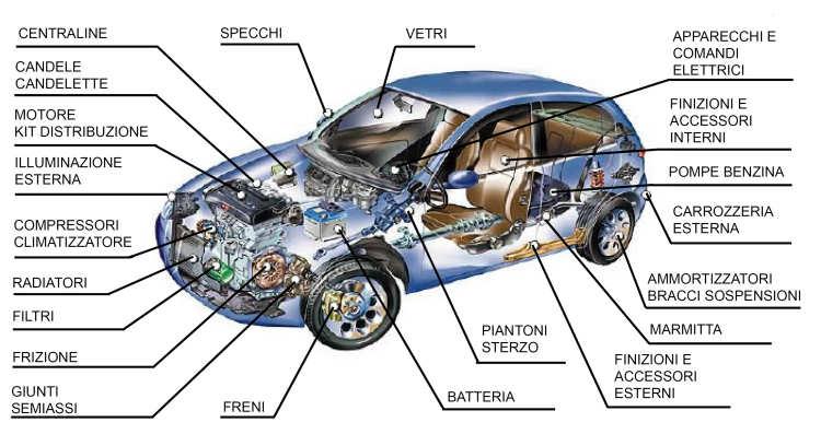Acquisto online ricambi auto in italia byinnovation for Costo del garage di una macchina