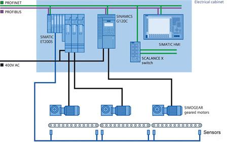 Soluzioni Siemens ad alta efficienza energetica a MCE 2014