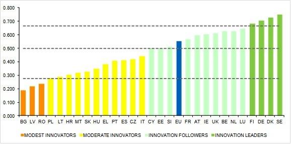 Commissione europea su innovazione: squilibri regionali