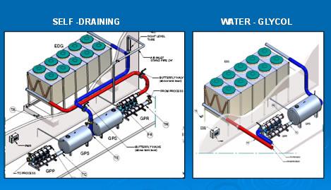Sistemi di raffreddamento industriale Frigel