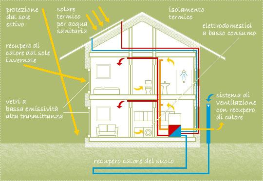 I segreti di una vera casa passiva in legno BLM Domus