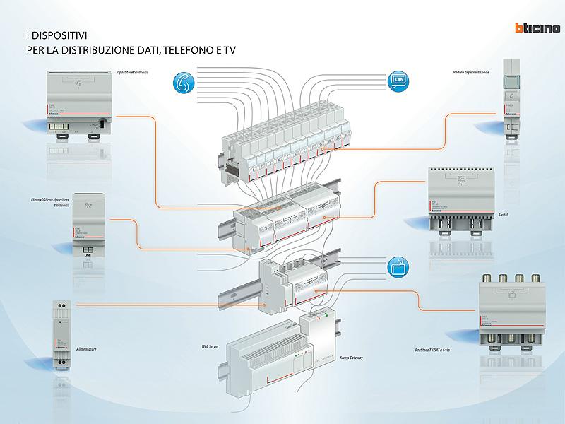 Schema Cablaggio Domotica : Bticino per il cablaggio strutturato multimediale nel