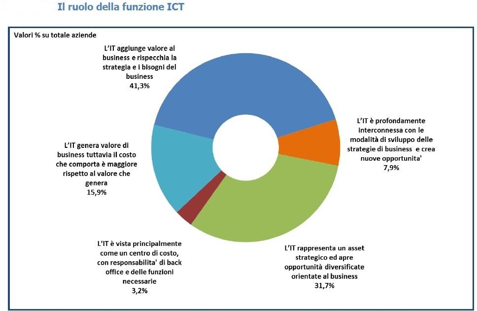 CIO Survey 2014 sulle aziende italiane di NetConsulting