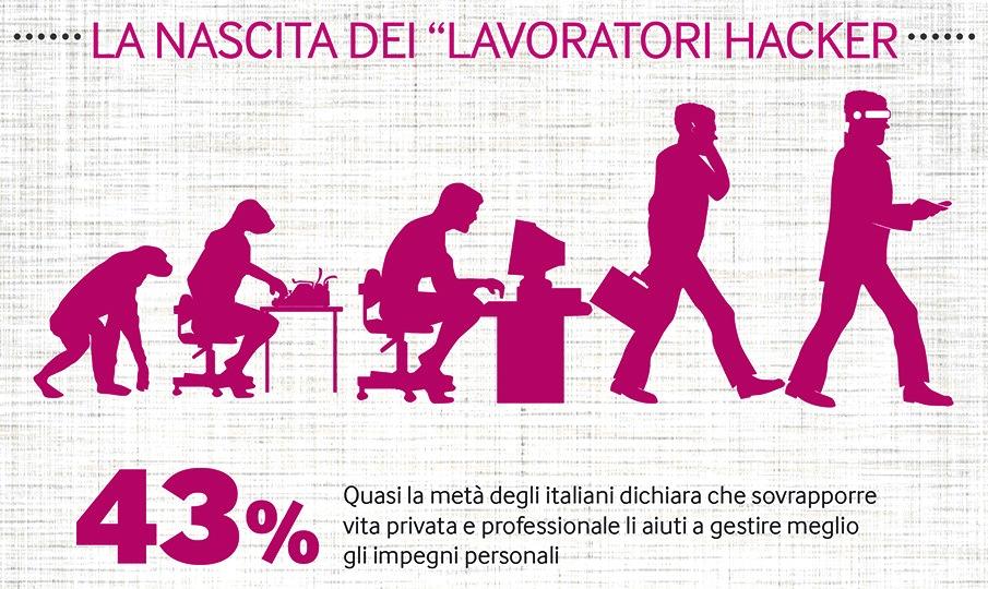 Italiani primi in Europa nel sovrapporre lavoro e vita privata