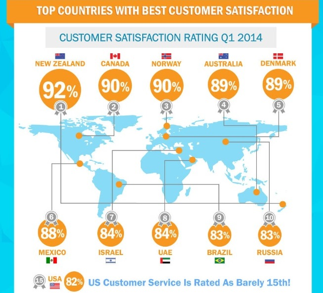 Countries With Best Customer Service & Client Satisfaction