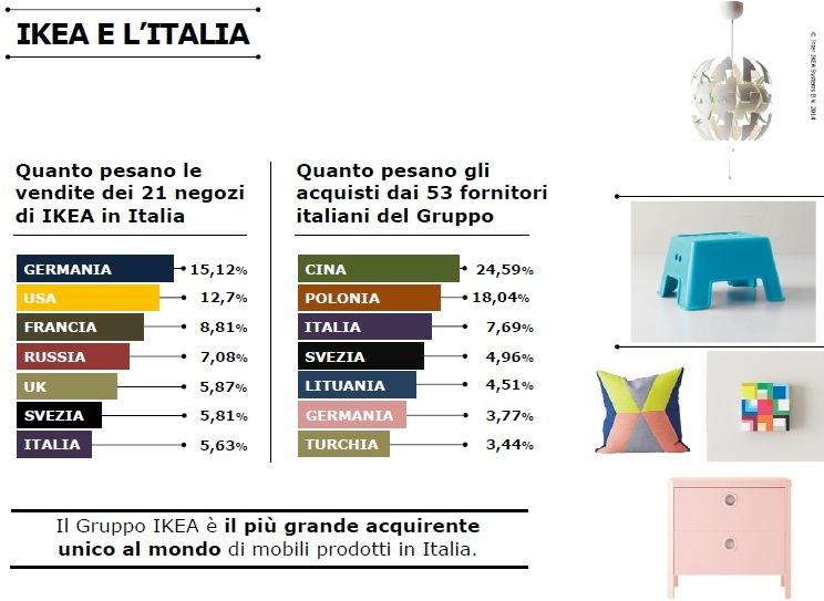 Ikea Italia Crescono Le Vendite Al Pubblico E Gli Acquisti Da