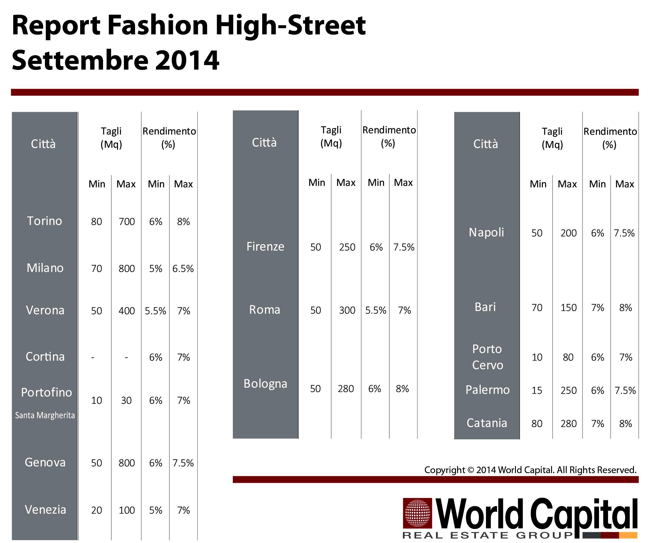 Retail High Street: rendimenti importanti per tagli fino a 800 mq