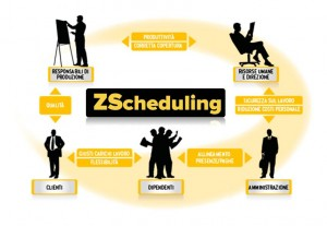 ZUCCHETTI_zscheduling_workflow