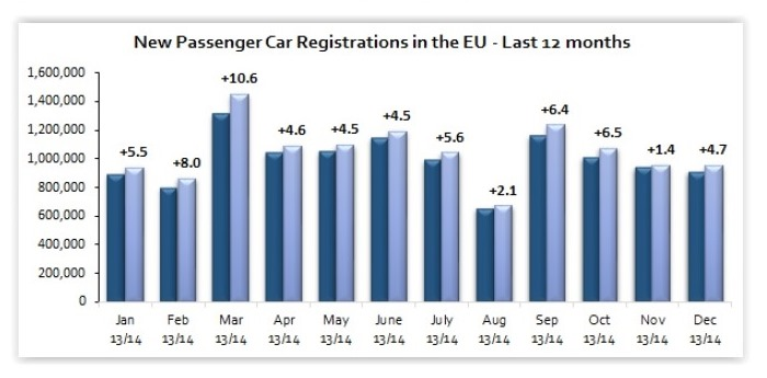 Passenger car registrations in Europe: +5.7% over twelve months