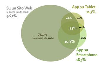 E-commerce e analisi degli acquisti online: decollano anche in Italia