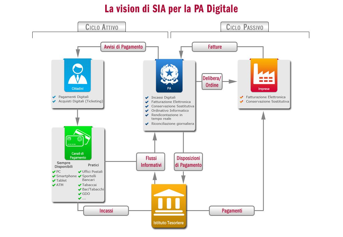 SIA lancia piattaforma unica nazionale per collegare P.A., imprese e cittadini