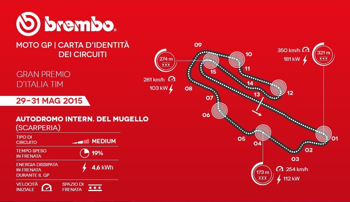 Gran Premio d'Italia di MotoGP: Brembo ID Card Mugello