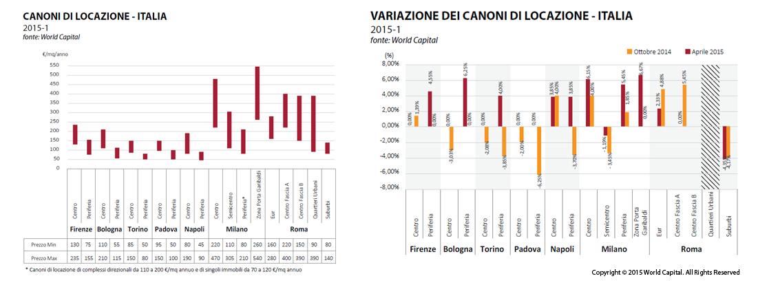 Immobiliare Office: Incremento dei Canoni. Guida Milano Porta Garibaldi