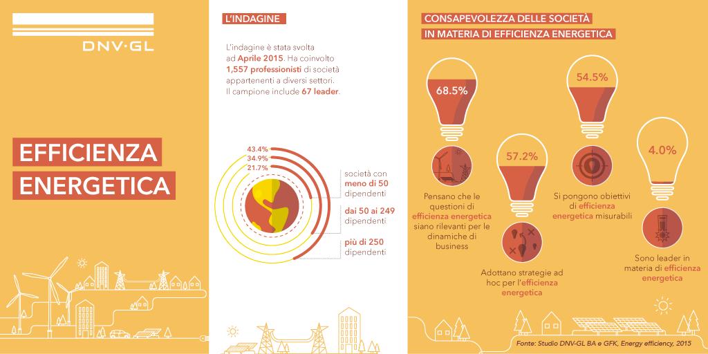 Efficienza energetica: la sostenibilità è dettata dai costi