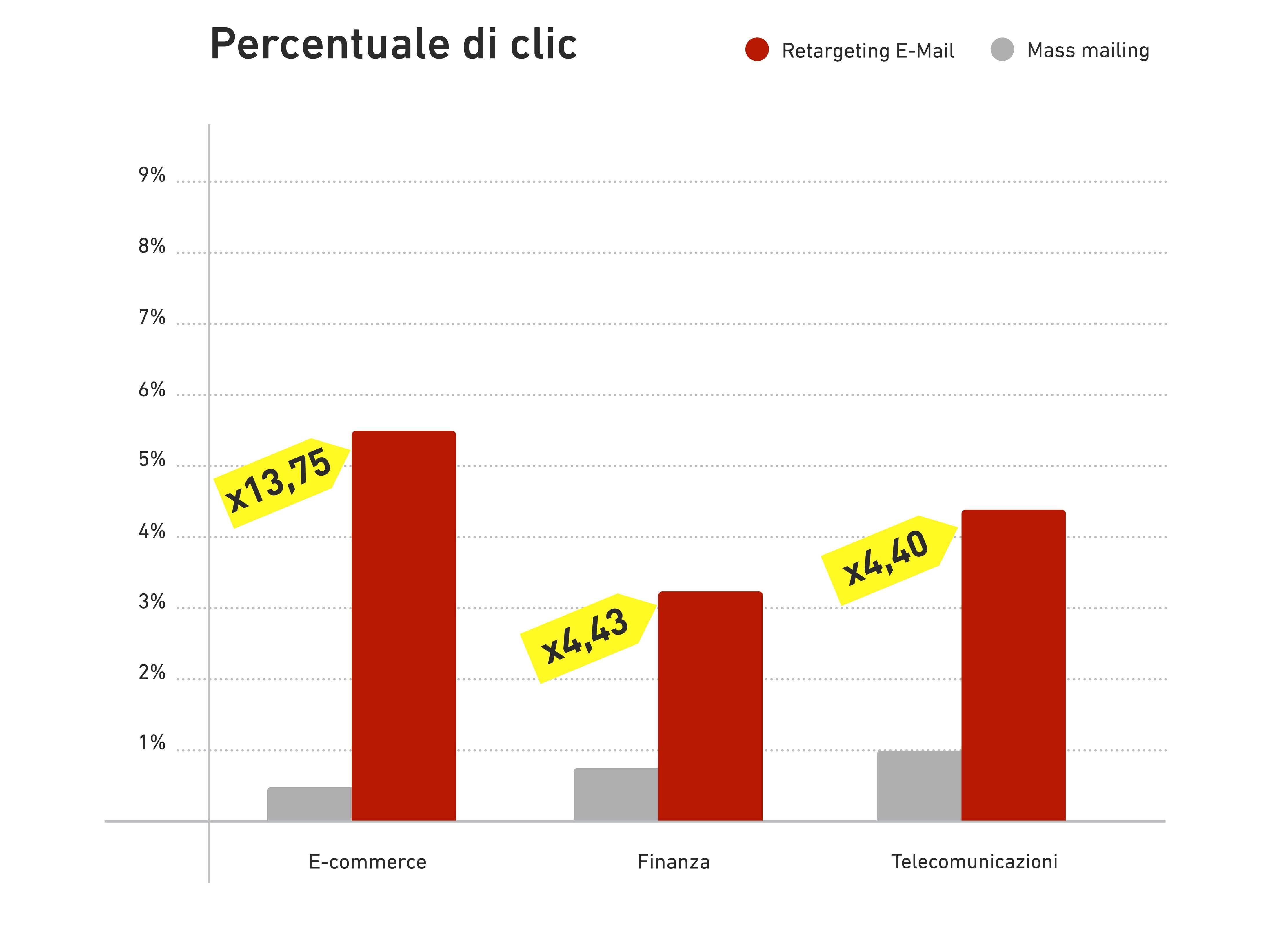 e-mail ReTargeting: percentuale di clic fino a 14 volte oltre i classici mailing