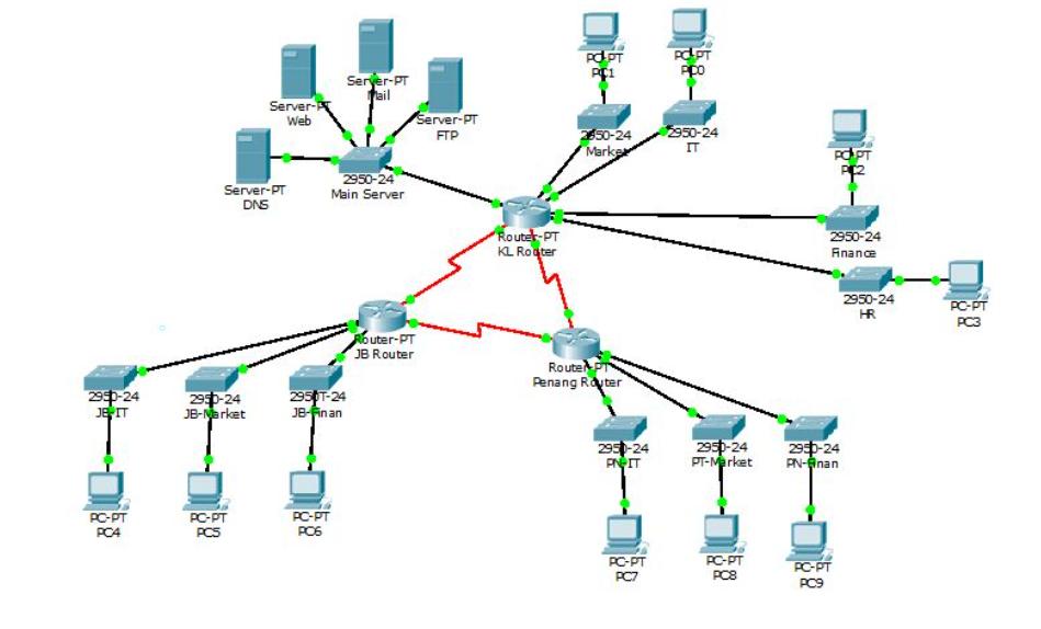 V3 Elettro Impianti: innovativo utilizzo del sistema firewall