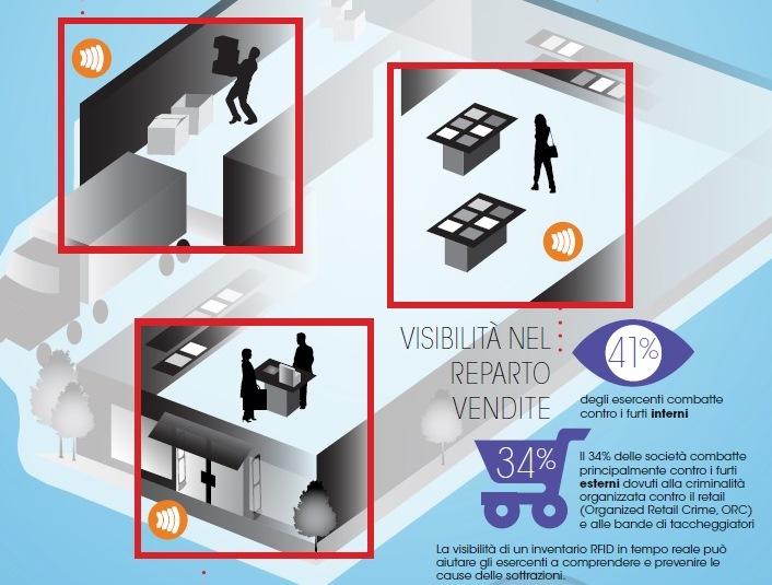 RFID Tyco per la visibilità sugli ammanchi nel punto vendita
