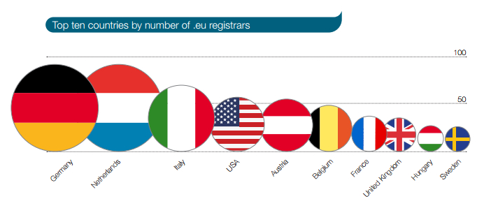 .eu registrations see growth while the WHOIS Quality Programme takes off