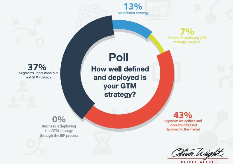 Research reveals 13% of businesses do not have a defined segmentation strategy