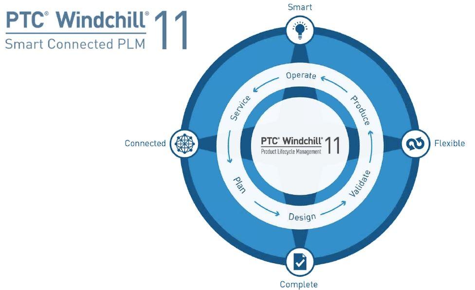 PTC Windchill 11 software per gestione ciclo di vita prodotti