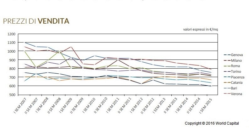 Immobiliare Logistico: ripresa nel secondo semestre 2015