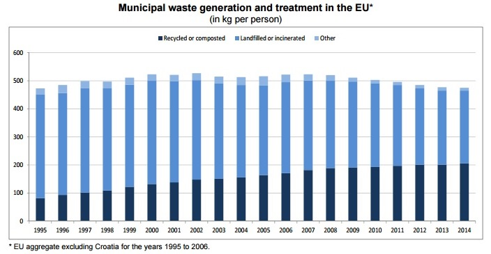 Each person in the EU generated 475 kg of municipal waste in 2014