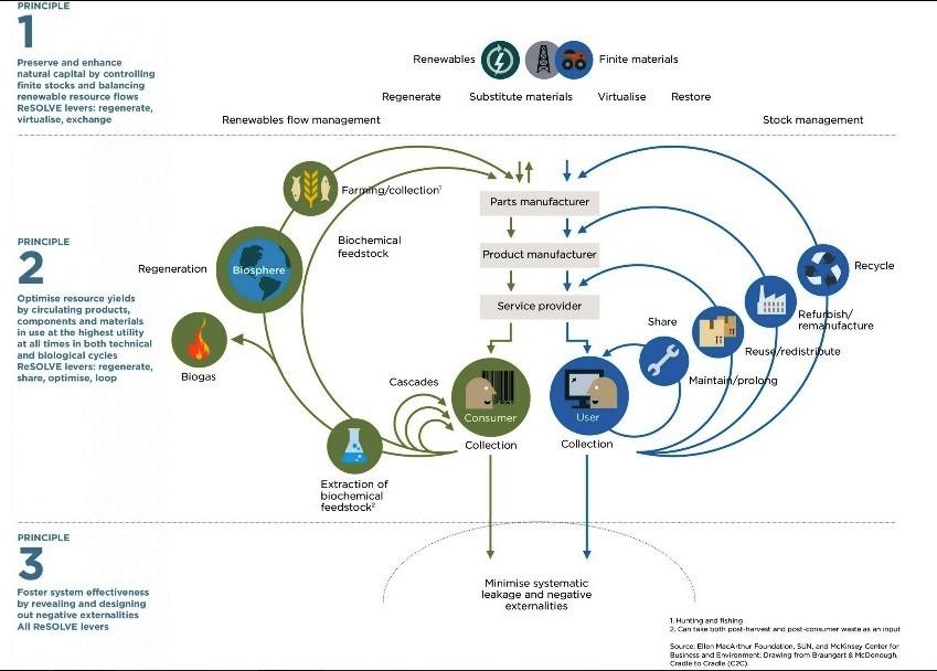 Circular Economy: Intesa Sanpaolo partner Fondazione Ellen Mac Arthur