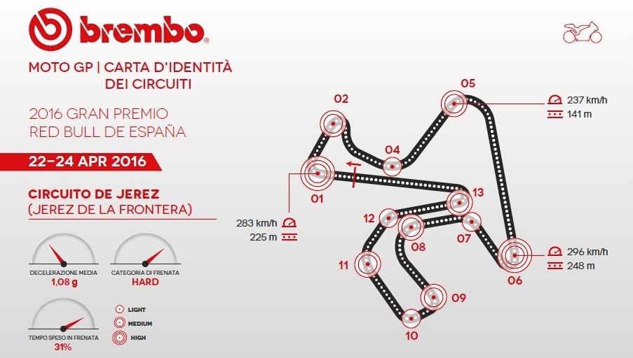GP di Spagna della MotoGP secondo Brembo