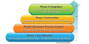 OLIVER WIGHT_Integrated Business Planning