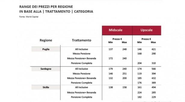 Turismo Italia: Puglia, Sicilia e Sardegna mete di appeal