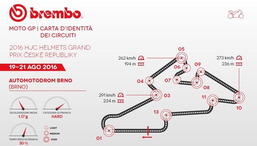 GP della Repubblica Ceca della MotoGP secondo Brembo