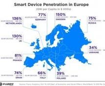 Mercato delle app in Europa trainato dagli early adopter