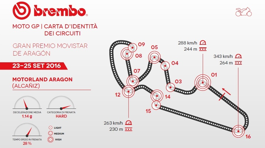 The Aragón MotoGP according to Brembo