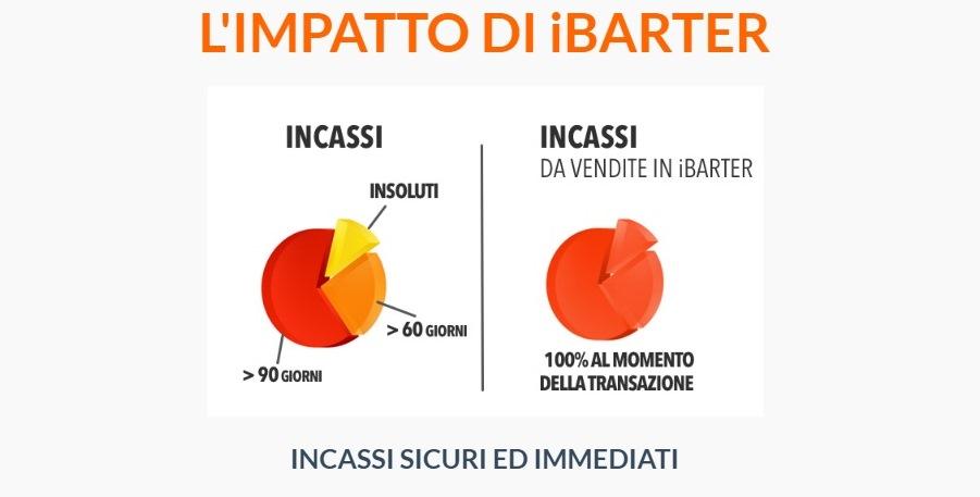 Baratto internazionale: Italia e Canada con oltre 3.000 aziende