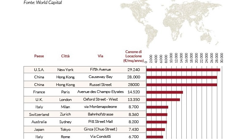 La Top 10 delle High Street Mondiali