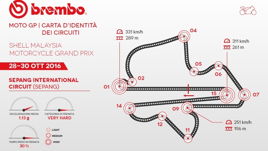 MotoGP 2016: the Malaysia GP according to Brembo
