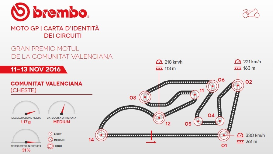 MotoGP 2016: the Valencian Community GP according to Brembo