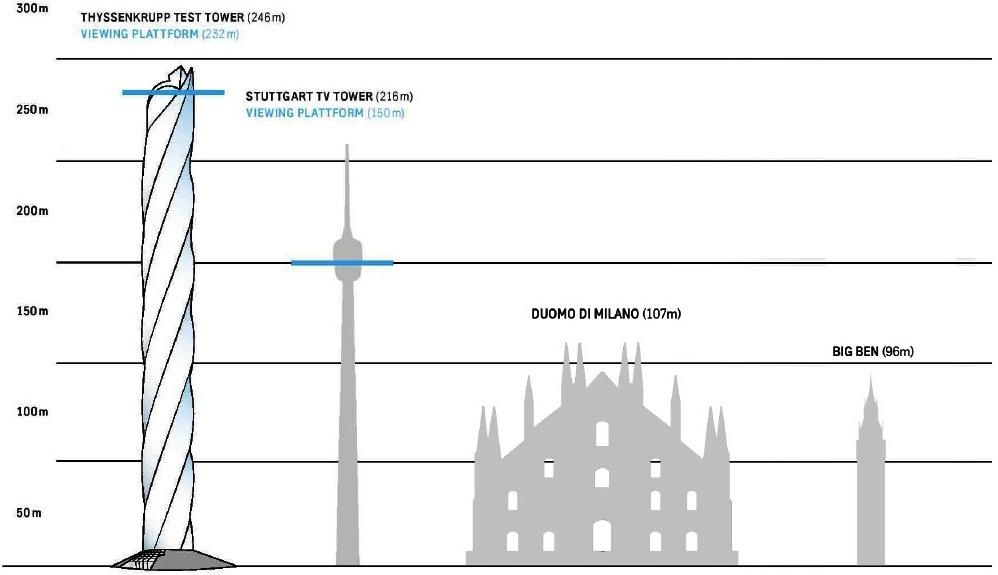 thyssenkrupp Elevator realizza la più alta torre di collaudo
