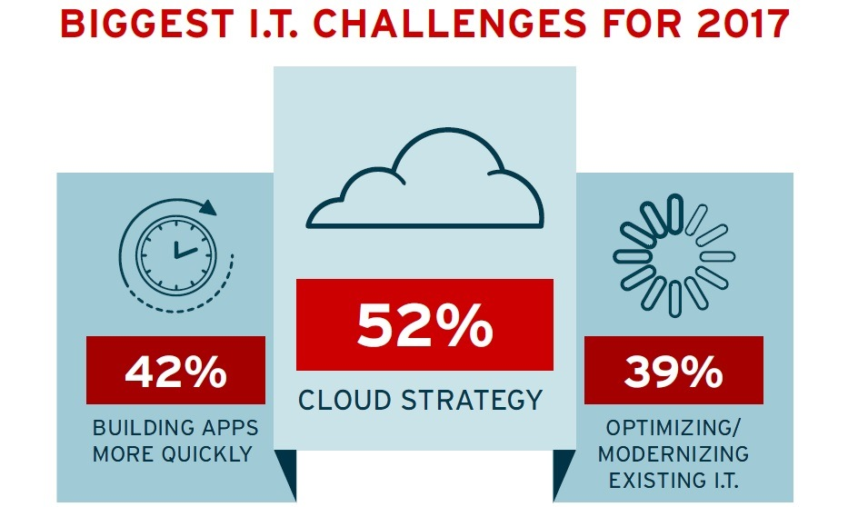 Red Hat: 2017 Tech Outlook Survey, Sfide e priorità IT