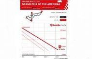 MotoGP of the Americas: Brembo Braking Systems