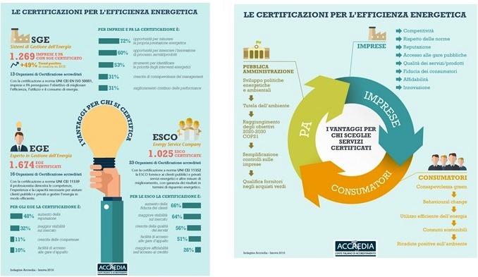 Certificazione energetica per marketing