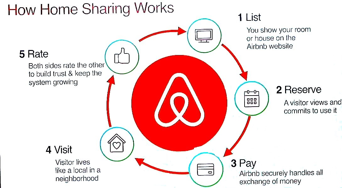 Sharing Economy nel business travel