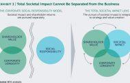 Total Societal Impact