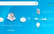 Bitcoin: il costo ambientale