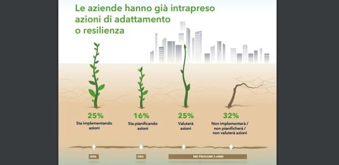 Climate change: imprese impreparate