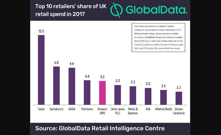 Top 10 retailer's share of UK