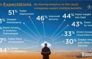 Companies Bullish on Cloud Analytics