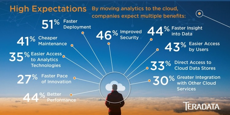 Companies Bullish on Cloud Analytics