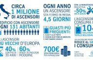 525 milioni euro guasti ascensori