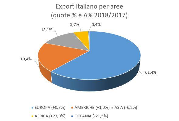 Export impianti plastiche e gomme